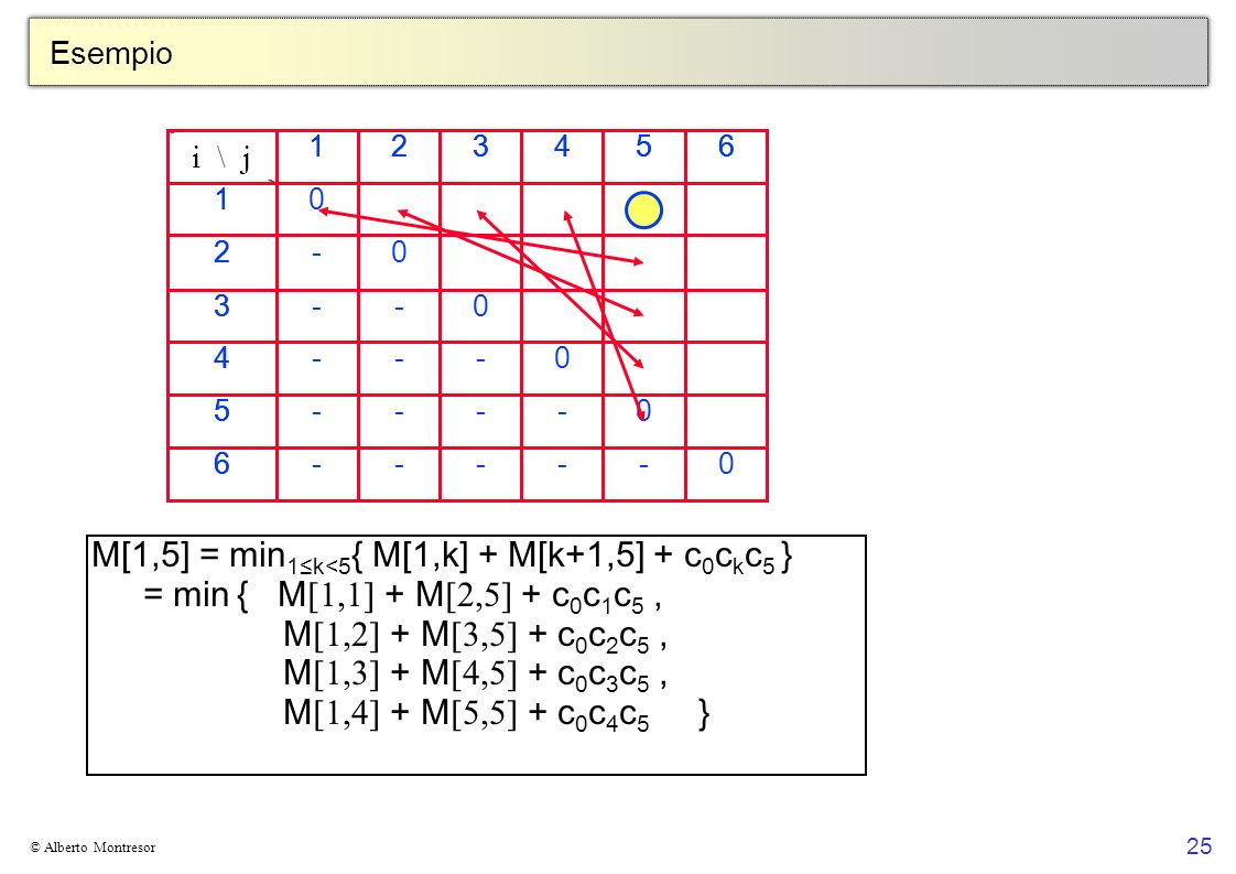 M[1,5] = min1≤k<5{ M[1,k] + M[k+1,5] + c0ckc5 }